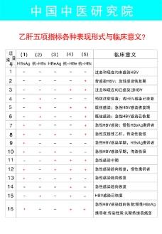 乙肝五項指標各種表項形式與臨床意義圖片