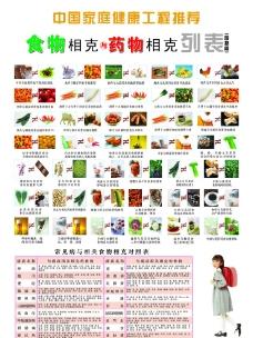 食物相克与药物相克列表图片